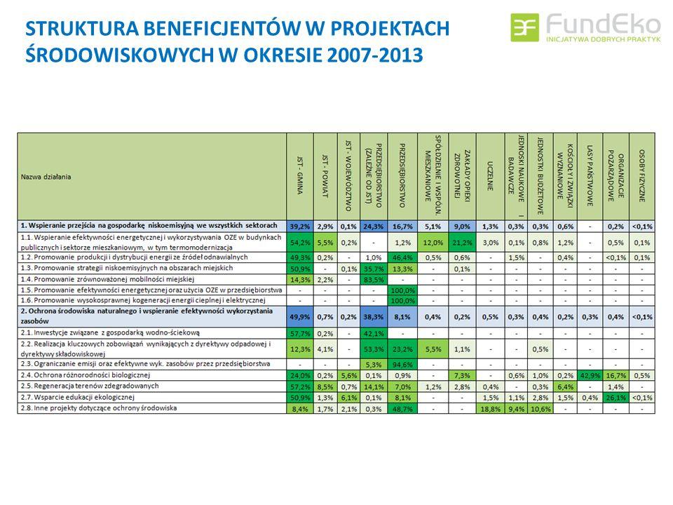 STRUKTURA BENEFICJENTÓW W PROJEKTACH ŚRODOWISKOWYCH W OKRESIE 2007-2013