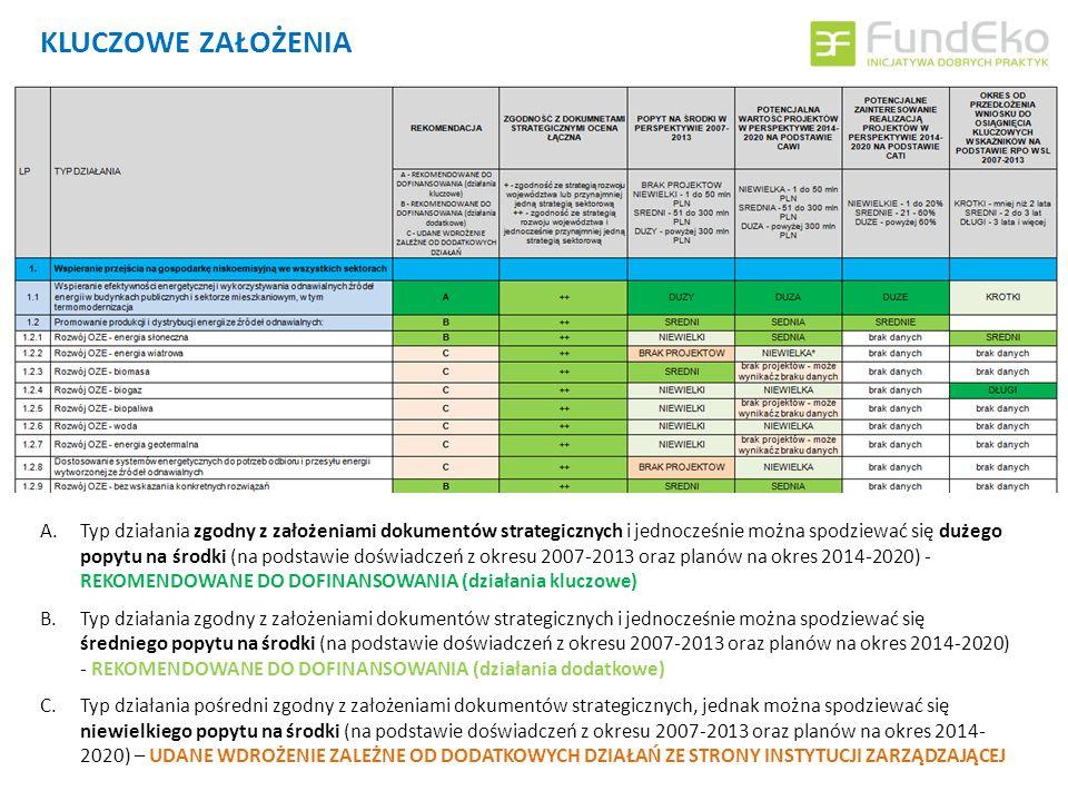 KLUCZOWE ZAŁOŻENIA A.Typ działania zgodny z założeniami dokumentów strategicznych i jednocześnie można spodziewać się dużego popytu na środki (na podstawie doświadczeń z okresu 2007-2013 oraz planów na okres 2014-2020) - REKOMENDOWANE DO DOFINANSOWANIA (działania kluczowe) B.Typ działania zgodny z założeniami dokumentów strategicznych i jednocześnie można spodziewać się średniego popytu na środki (na podstawie doświadczeń z okresu 2007-2013 oraz planów na okres 2014-2020) - REKOMENDOWANE DO DOFINANSOWANIA (działania dodatkowe) C.Typ działania pośredni zgodny z założeniami dokumentów strategicznych, jednak można spodziewać się niewielkiego popytu na środki (na podstawie doświadczeń z okresu 2007-2013 oraz planów na okres 2014- 2020) – UDANE WDROŻENIE ZALEŻNE OD DODATKOWYCH DZIAŁAŃ ZE STRONY INSTYTUCJI ZARZĄDZAJĄCEJ