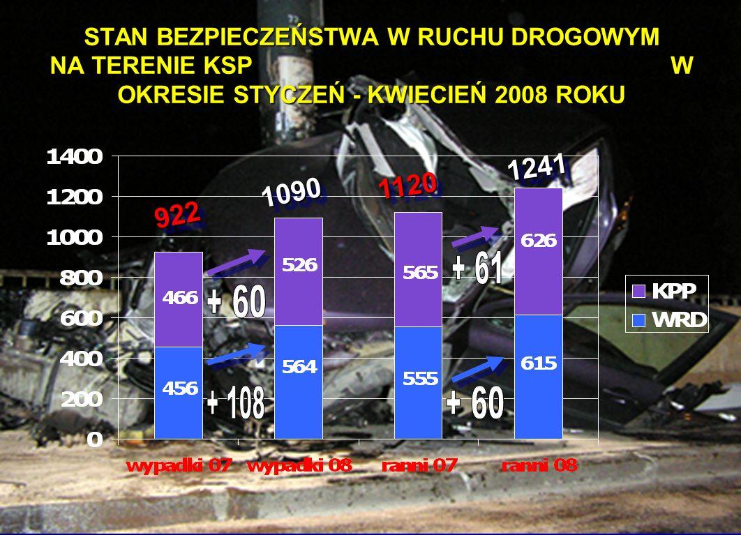STAN BEZPIECZEŃSTWA W RUCHU DROGOWYM NA TERENIE KSP W OKRESIE STYCZEŃ - KWIECIEŃ 2008 ROKU 922 1090 922 1090 1120 1241