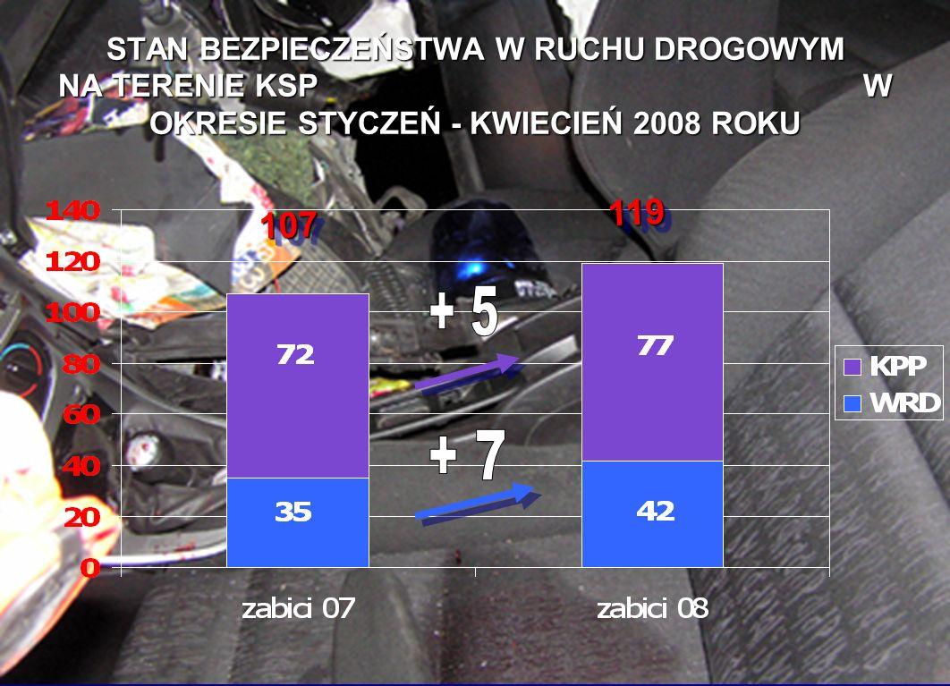 DZIECI I MŁODZIEŻ OFIARY 2007 r. 0-6 7-14 15-17 18-24