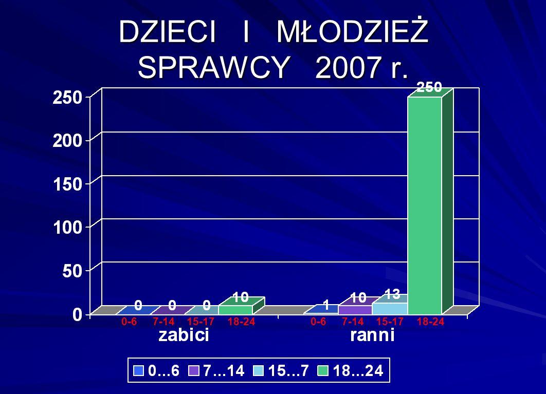 DZIECI I MŁODZIEŻ SPRAWCY 2007 r. 0-6 7-14 15-17 18-24