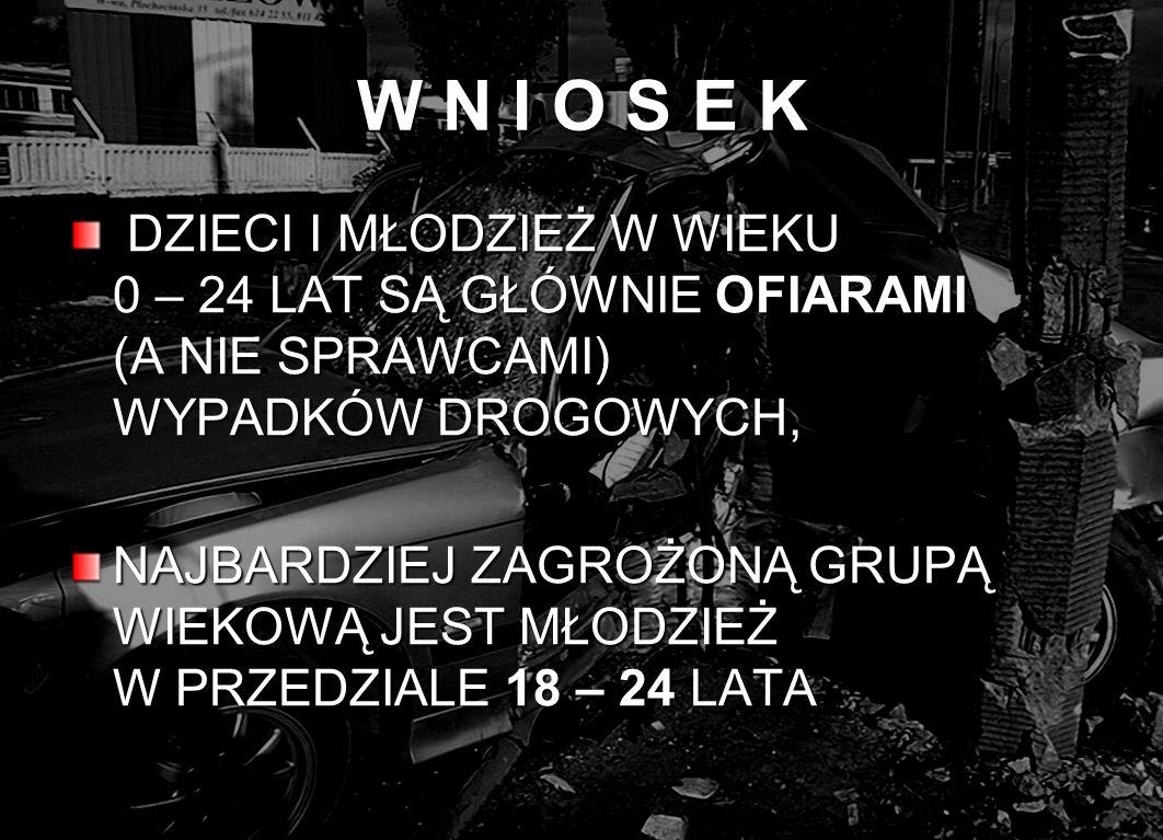DZIECI I MŁODZIEŻ OFIARY I SPRAWCY I – IV 2008 r./2007 r.