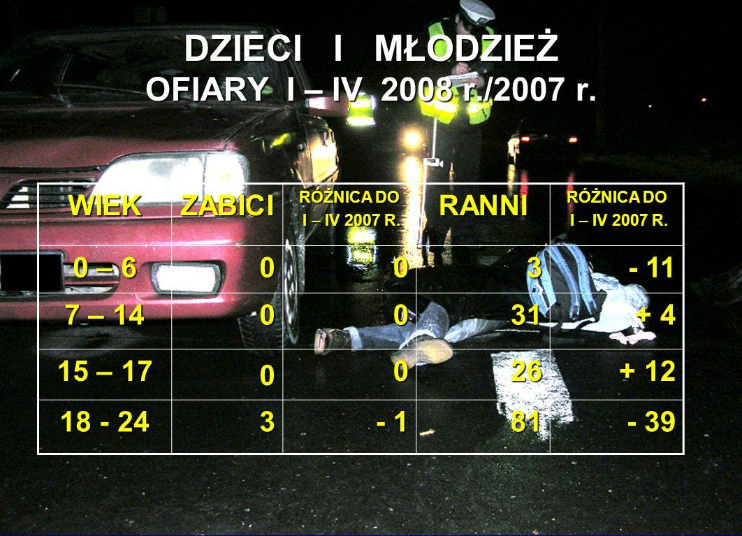 DZIECI I MŁODZIEŻ OFIARY I – IV 2008 r./2007 r. WIEKZABICI RÓŻNICA DO I – IV 2007 R.