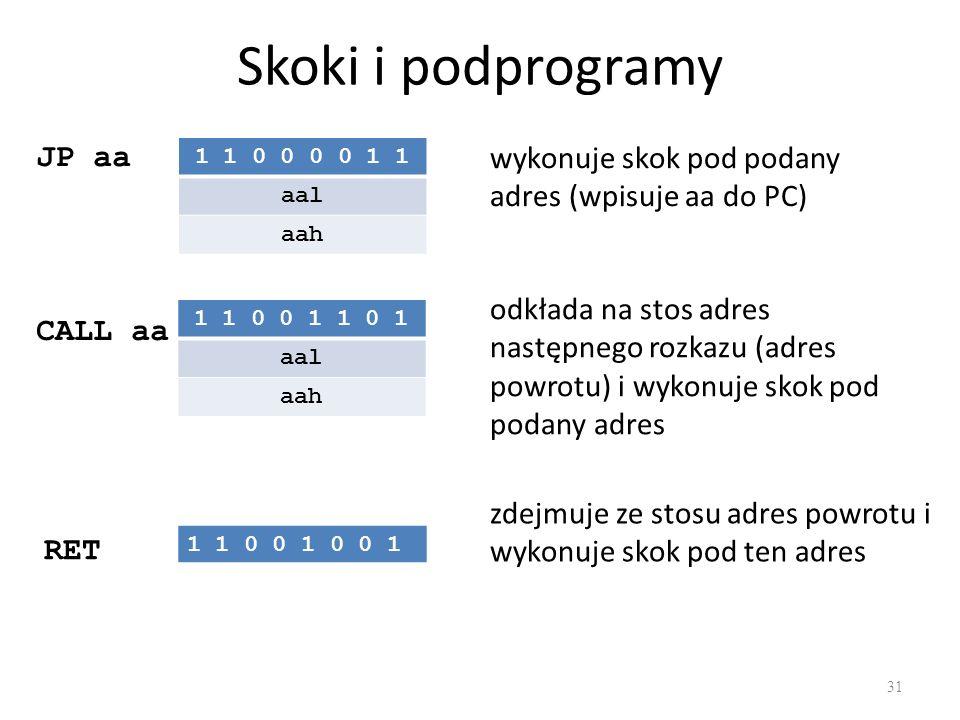 Skoki i podprogramy 31 JP aa wykonuje skok pod podany adres (wpisuje aa do PC) CALL aa odkłada na stos adres następnego rozkazu (adres powrotu) i wyko