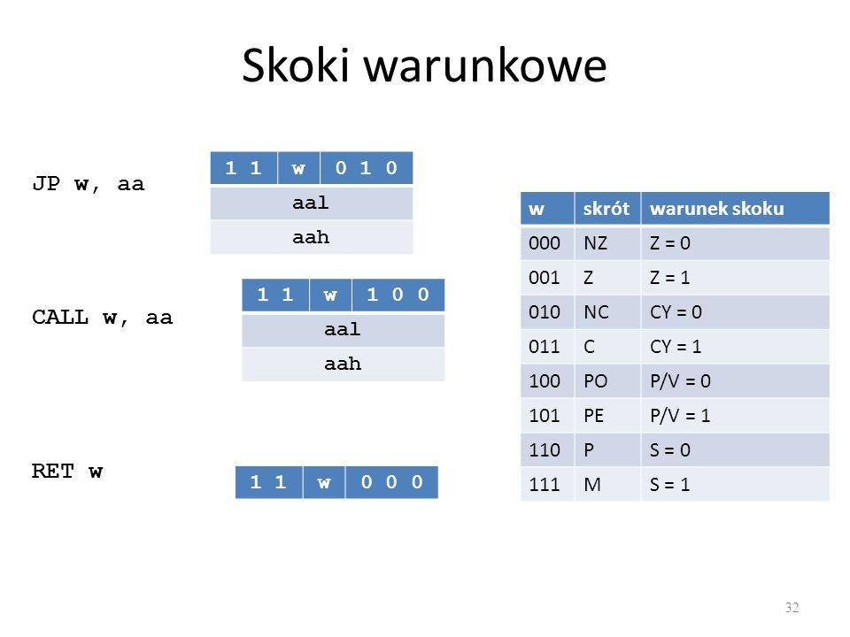 Skoki warunkowe 32 1 w0 1 0 aal aah JP w, aa CALL w, aa 1 w1 0 0 aal aah RET w 1 w0 0 0 wskrótwarunek skoku 000NZZ = 0 001ZZ = 1 010NCCY = 0 011CCY = 1 100POP/V = 0 101PEP/V = 1 110PS = 0 111MS = 1