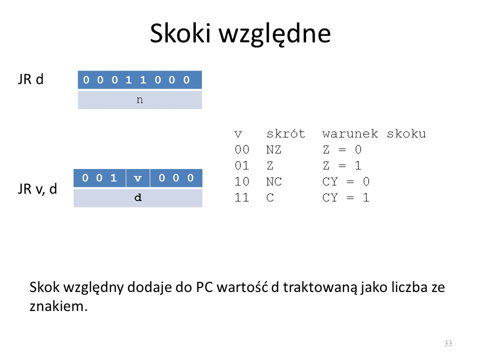 Skoki względne 33 JR d 0 0 0 1 1 0 0 0 n 0 0 1v0 0 0 d Skok względny dodaje do PC wartość d traktowaną jako liczba ze znakiem. JR v, d v skrót warunek