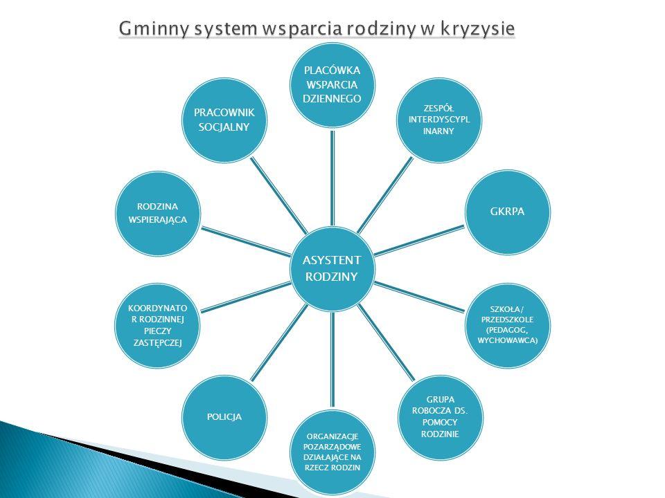 ASYSTENT RODZINY PLACÓWKA WSPARCIA DZIENNEGO ZESPÓŁ INTERDYSCYPL INARNY GKRPA SZKOŁA/ PRZEDSZKOLE (PEDAGOG, WYCHOWAWCA) GRUPA ROBOCZA DS. POMOCY RODZI