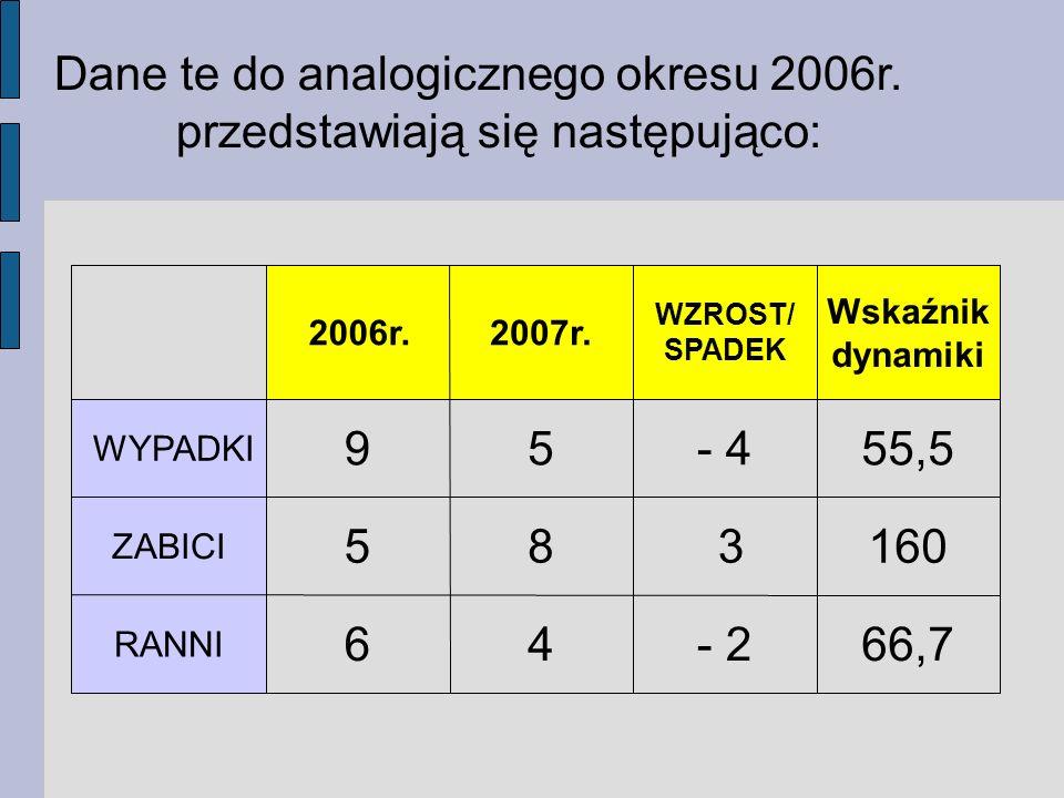 Dane te do analogicznego okresu 2006r. przedstawiają się następująco: 66,7- 246 RANNI 160 385 ZABICI 55,5- 459 WYPADKI Wskaźnik dynamiki WZROST/ SPADE