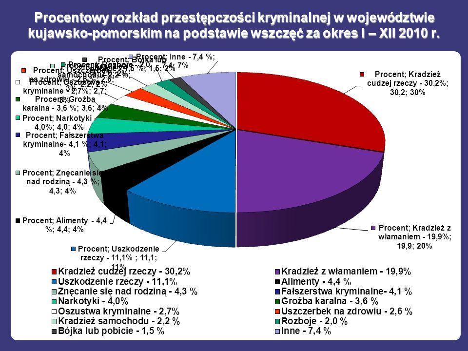 Procentowy rozkład przestępczości kryminalnej w województwie kujawsko-pomorskim na podstawie wszczęć za okres I – XII 2010 r.