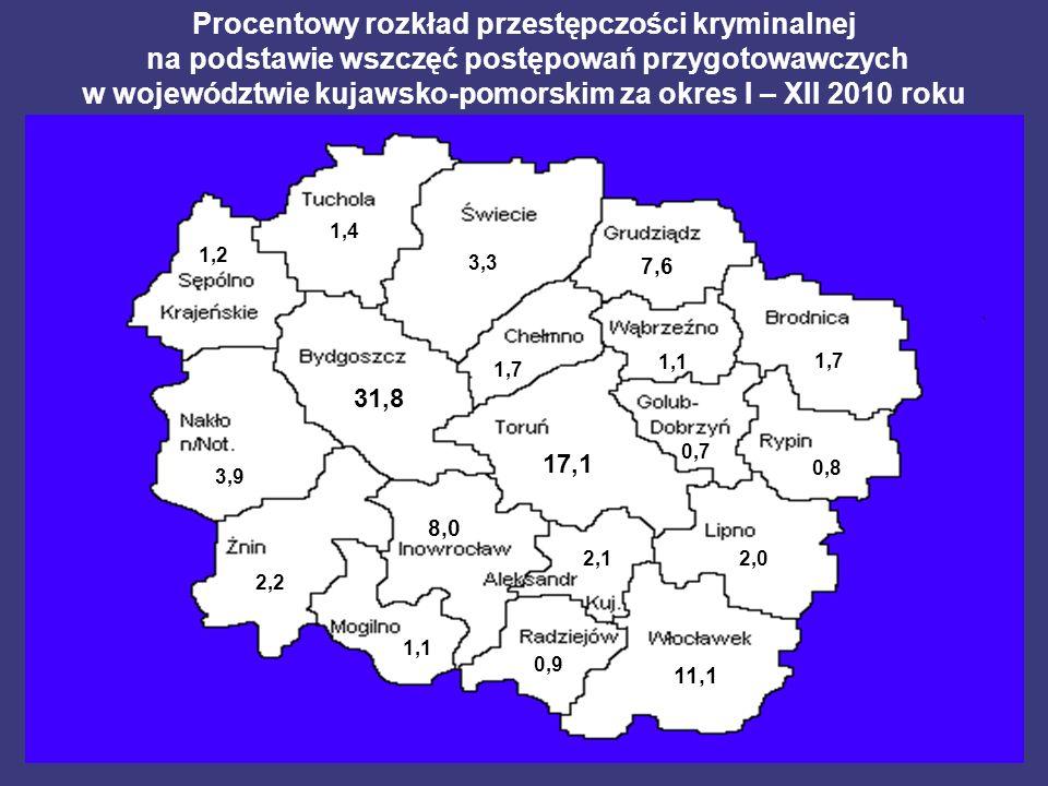 27,93 3,9 31,8 1,2 1,7 3,3 1,4 17,1 8,0 2,12,1 2,2 1,1 7,67,6 1,7 0,8 0,7 2,02,0 0,9 11,111,1 Procentowy rozkład przestępczości kryminalnej na podstawie wszczęć postępowań przygotowawczych w województwie kujawsko-pomorskim za okres I – XII 2010 roku