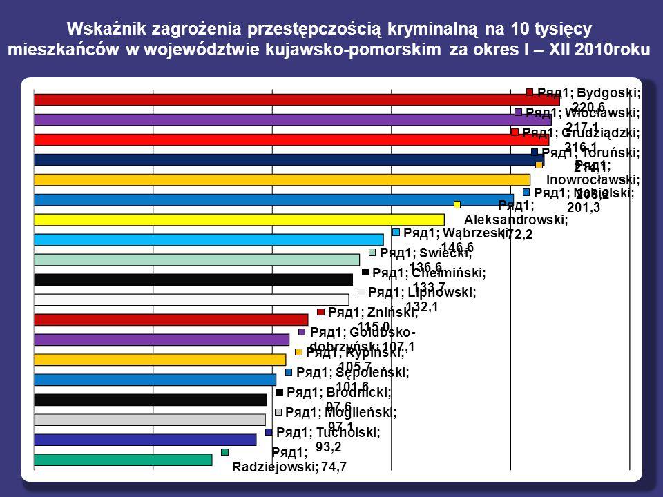 Wskaźnik zagrożenia przestępczością kryminalną na 10 tysięcy mieszkańców w województwie kujawsko-pomorskim za okres I – XII 2010roku
