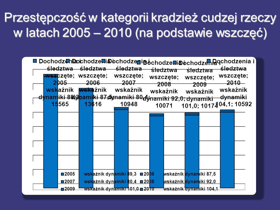 Przestępczość w kategorii kradzież cudzej rzeczy w latach 2005 – 2010 (na podstawie wszczęć) Przestępczość w kategorii kradzież cudzej rzeczy w latach 2005 – 2010 (na podstawie wszczęć)