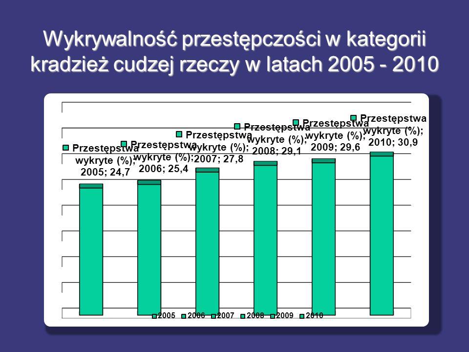 Wykrywalność przestępczości w kategorii kradzież cudzej rzeczy w latach 2005 - 2010