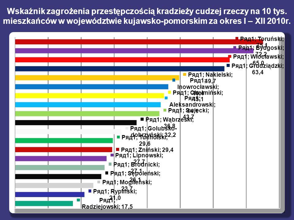Wskaźnik zagrożenia przestępczością kradzieży cudzej rzeczy na 10 tys. mieszkańców w województwie kujawsko-pomorskim za okres I – XII 2010r.