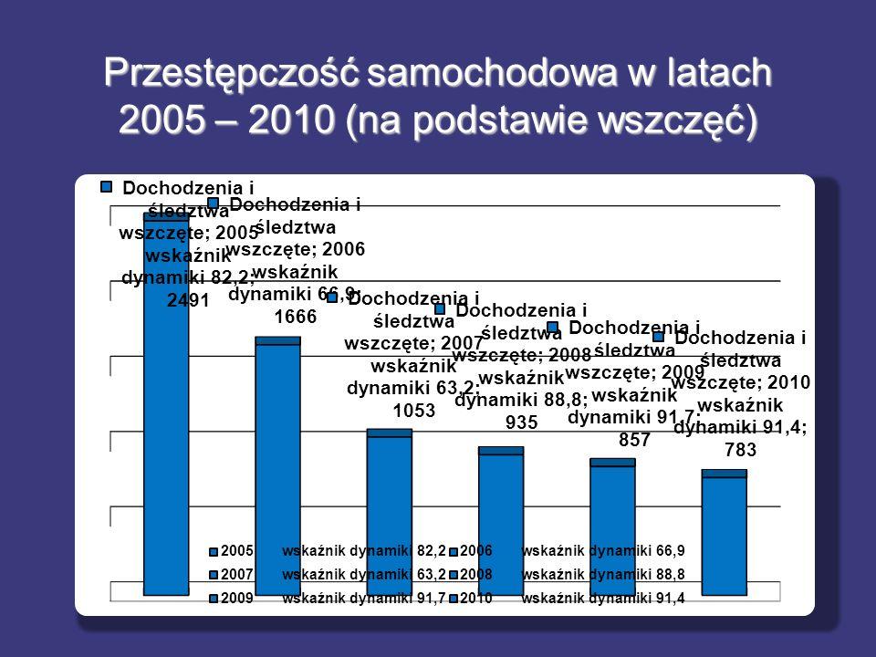 Przestępczość samochodowa w latach 2005 – 2010 (na podstawie wszczęć)