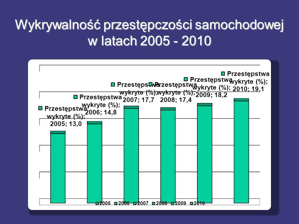 Wykrywalność przestępczości samochodowej w latach 2005 - 2010