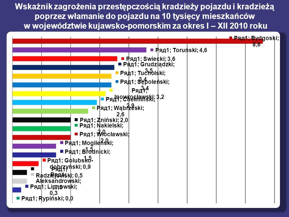 Wskaźnik zagrożenia przestępczością kradzieży pojazdu i kradzieżą poprzez włamanie do pojazdu na 10 tysięcy mieszkańców w województwie kujawsko-pomorskim za okres I – XII 2010 roku