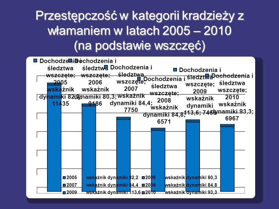 Przestępczość w kategorii kradzieży z włamaniem w latach 2005 – 2010 (na podstawie wszczęć)