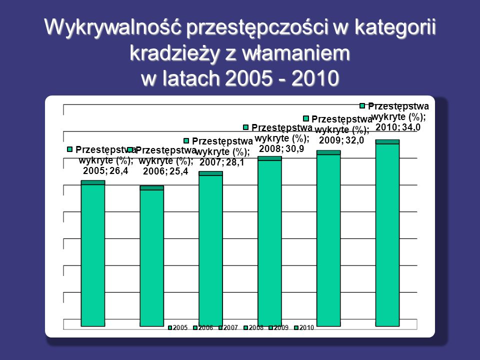 Wykrywalność przestępczości w kategorii kradzieży z włamaniem w latach 2005 - 2010