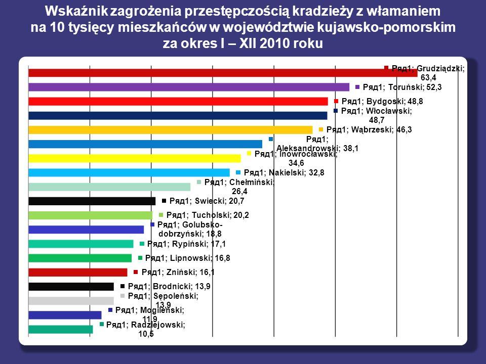 Wskaźnik zagrożenia przestępczością kradzieży z włamaniem na 10 tysięcy mieszkańców w województwie kujawsko-pomorskim za okres I – XII 2010 roku