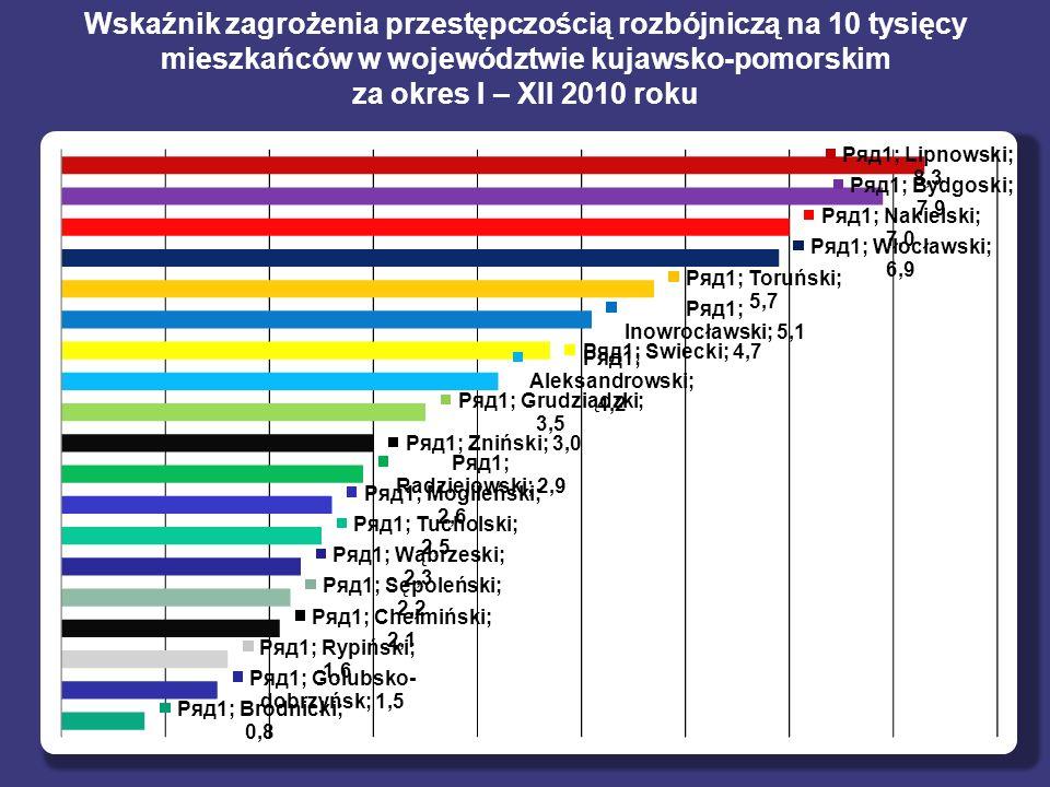 Wskaźnik zagrożenia przestępczością rozbójniczą na 10 tysięcy mieszkańców w województwie kujawsko-pomorskim za okres I – XII 2010 roku