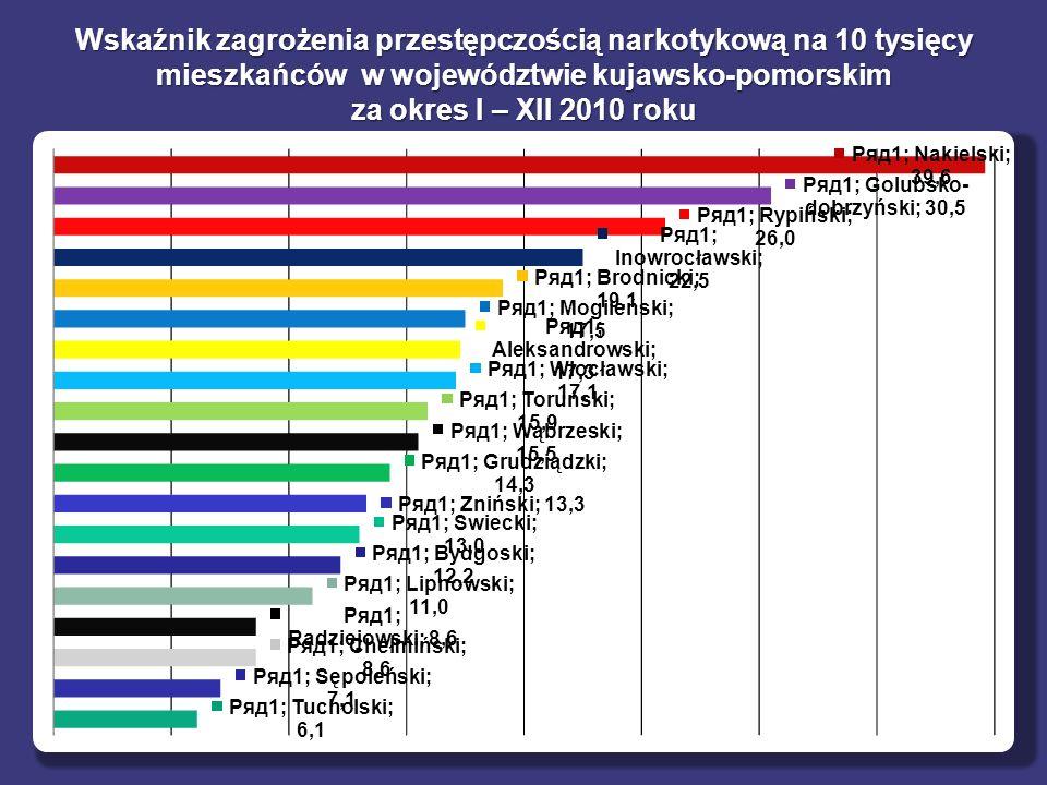 Wskaźnik zagrożenia przestępczością narkotykową na 10 tysięcy mieszkańców w województwie kujawsko-pomorskim za okres I – XII 2010 roku