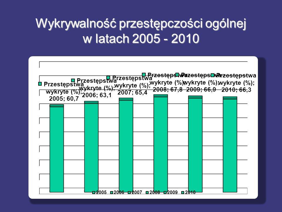 Wykrywalność przestępczości ogólnej w latach 2005 - 2010