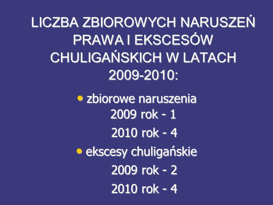 LICZBA ZBIOROWYCH NARUSZEŃ PRAWA I EKSCESÓW CHULIGAŃSKICH W LATACH 2009-2010: zbiorowe naruszenia 2009 rok - 1 zbiorowe naruszenia 2009 rok - 1 2010 rok - 4 2010 rok - 4 ekscesy chuligańskie ekscesy chuligańskie 2009 rok - 2 2009 rok - 2 2010 rok - 4 2010 rok - 4