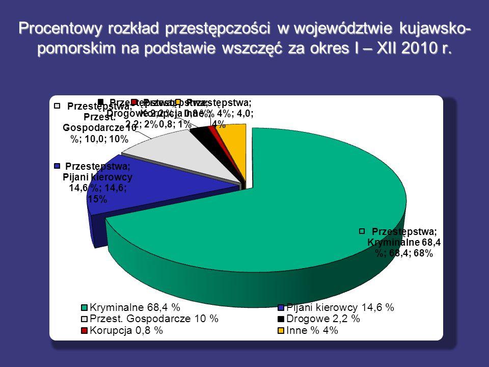 Procentowy rozkład przestępczości w województwie kujawsko- pomorskim na podstawie wszczęć za okres I – XII 2010 r.