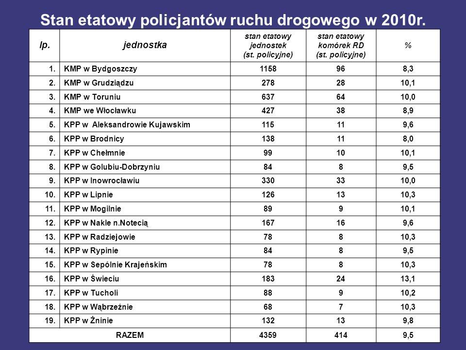 lp.jednostka stan etatowy jednostek (st. policyjne) stan etatowy komórek RD (st. policyjne) % 1.KMP w Bydgoszczy1158968,3 2.KMP w Grudziądzu2782810,1