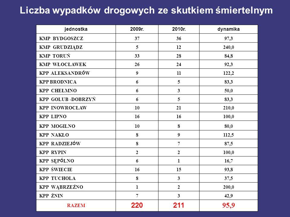 Liczba wypadków drogowych ze skutkiem śmiertelnym jednostka2009r.2010r.dynamika KMP BYDGOSZCZ373697,3 KMP GRUDZIĄDZ512240,0 KMP TORUŃ332884,8 KMP WŁOC