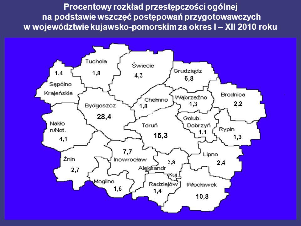 27,93 4,14,1 28,4 1,4 1,8 4,3 1,8 15,3 7,7 2,82,8 2,7 1,6 6,8 1,3 2,2 1,3 1,1 2,4 1,4 10,8 Procentowy rozkład przestępczości ogólnej na podstawie wszczęć postępowań przygotowawczych w województwie kujawsko-pomorskim za okres I – XII 2010 roku 28,08 18,5328,81