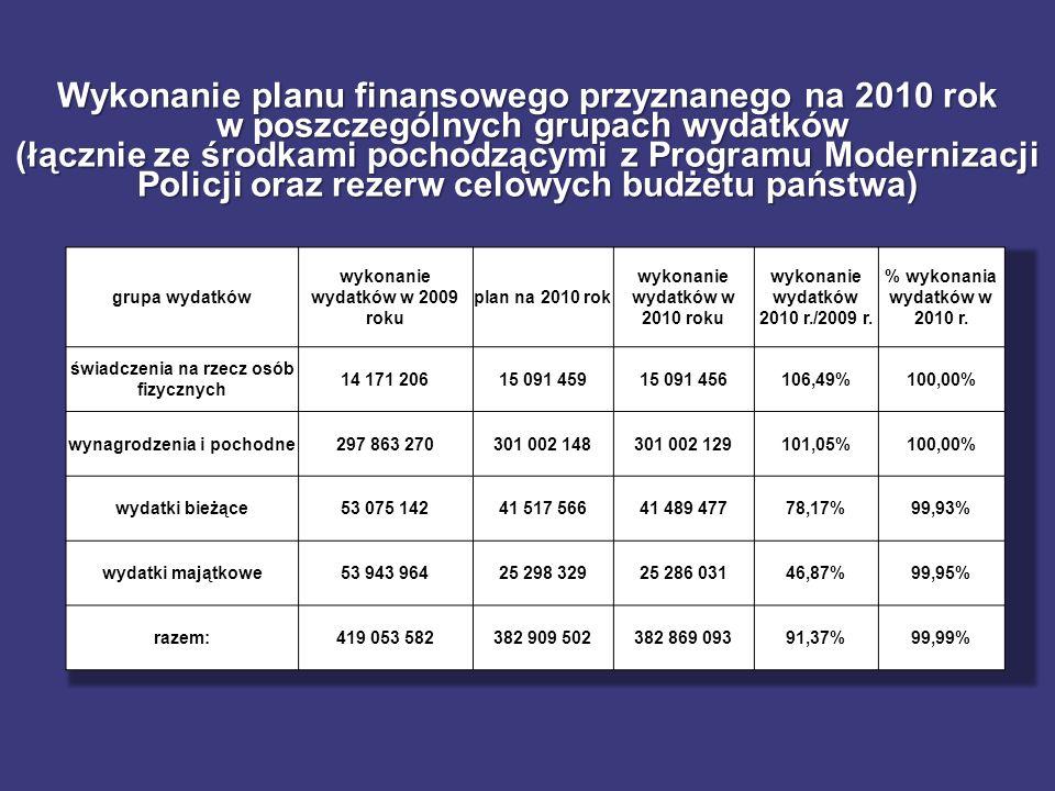 Wykonanie planu finansowego przyznanego na 2010 rok w poszczególnych grupach wydatków (łącznie ze środkami pochodzącymi z Programu Modernizacji Policji oraz rezerw celowych budżetu państwa) w poszczególnych grupach wydatków (łącznie ze środkami pochodzącymi z Programu Modernizacji Policji oraz rezerw celowych budżetu państwa)