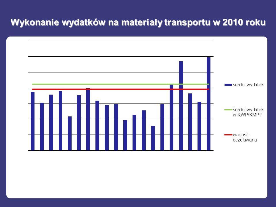 Wykonanie wydatków na materiały transportu w 2010 roku