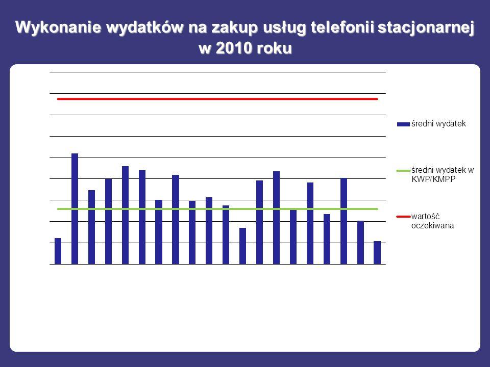 Wykonanie wydatków na zakup usług telefonii stacjonarnej w 2010 roku