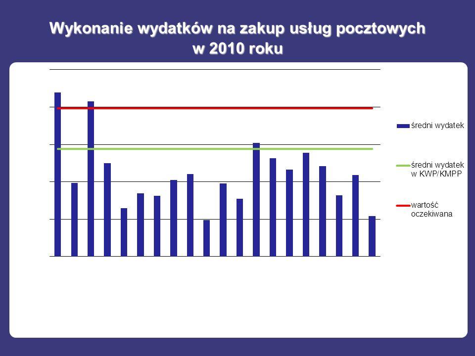 Wykonanie wydatków na zakup usług pocztowych w 2010 roku