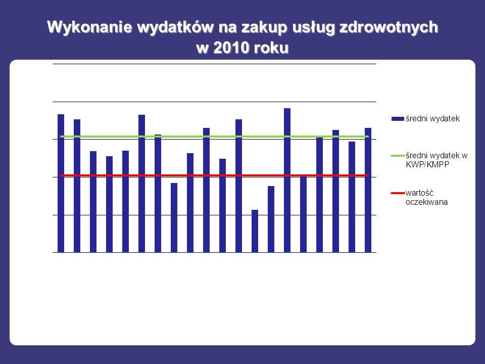 Wykonanie wydatków na zakup usług zdrowotnych w 2010 roku