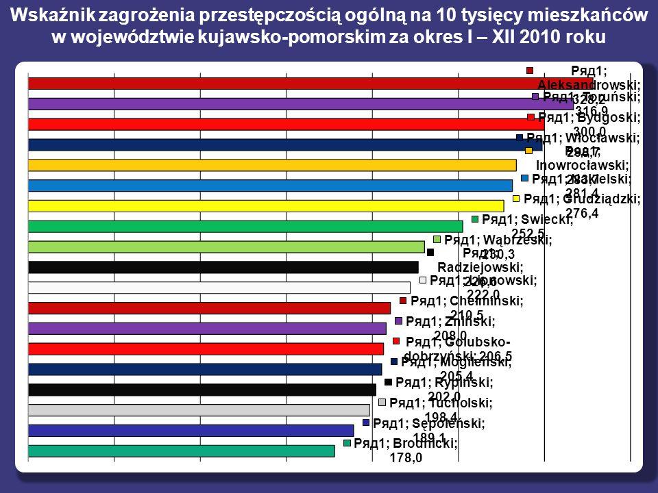 Wskaźnik zagrożenia przestępczością ogólną na 10 tysięcy mieszkańców w województwie kujawsko-pomorskim za okres I – XII 2010 roku