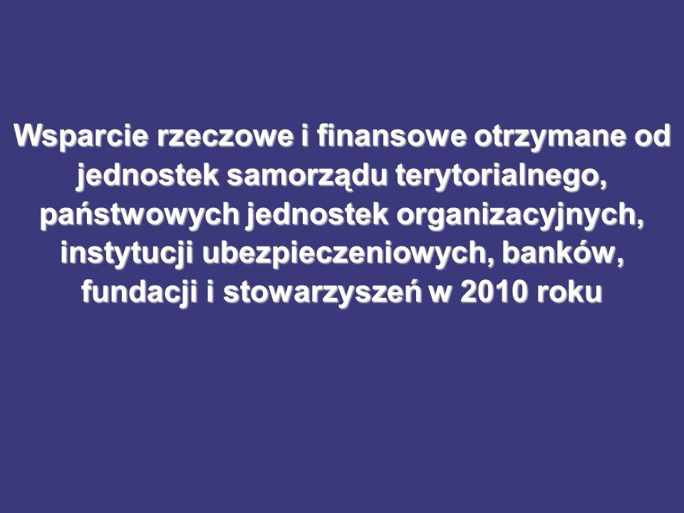 Wsparcie rzeczowe i finansowe otrzymane od jednostek samorządu terytorialnego, państwowych jednostek organizacyjnych, instytucji ubezpieczeniowych, ba
