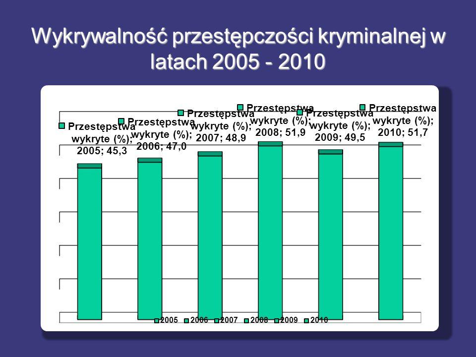 Wykrywalność przestępczości kryminalnej w latach 2005 - 2010