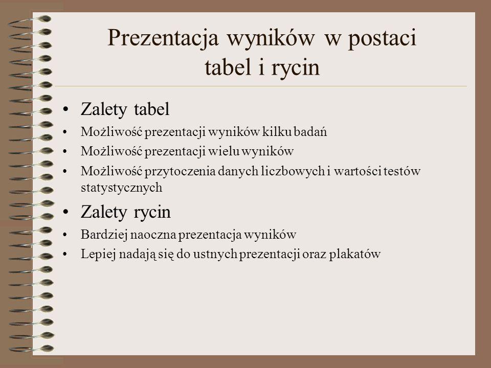 Prezentacja wyników w postaci tabel i rycin Zalety tabel Możliwość prezentacji wyników kilku badań Możliwość prezentacji wielu wyników Możliwość przyt