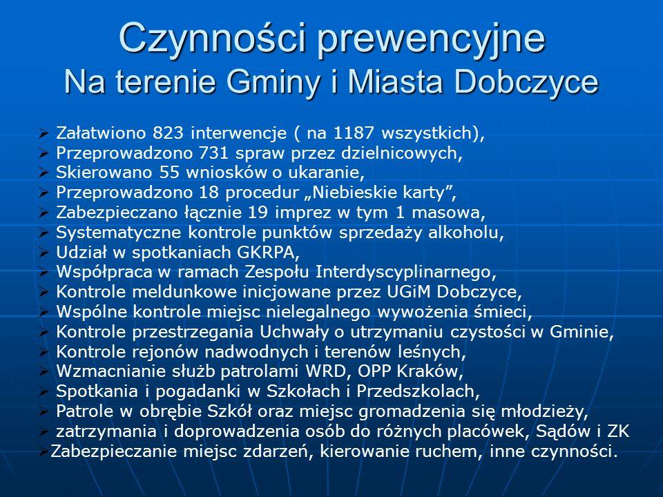 Czynności prewencyjne Na terenie Gminy i Miasta Dobczyce Załatwiono 823 interwencje ( na 1187 wszystkich), Przeprowadzono 731 spraw przez dzielnicowyc