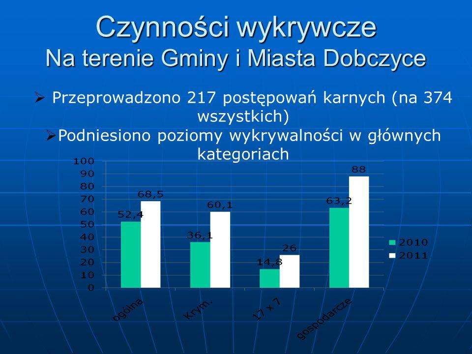 Czynności wykrywcze Na terenie Gminy i Miasta Dobczyce Przeprowadzono 217 postępowań karnych (na 374 wszystkich) Podniesiono poziomy wykrywalności w g