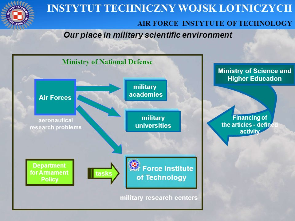 Division for Air Armament Division for Propulsions Division for Airfield Systems Division for C2 and Training Systems Division for Aircraft Division for Aeronautical Systems Reliability and Safety Division for Avionics AWIONIK A Division for Fuels and Lubricants Division for C4ISR Systems Integration INSTYTUT TECHNICZNY WOJSK LOTNICZYCH AIR FORCE INSTYTUTE OF TECHNOLOGY