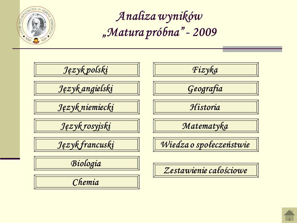 Analiza wyników Matura próbna - 2009 Język polski Język angielski Język niemiecki Język rosyjski Język francuski Biologia Chemia Fizyka Geografia Hist