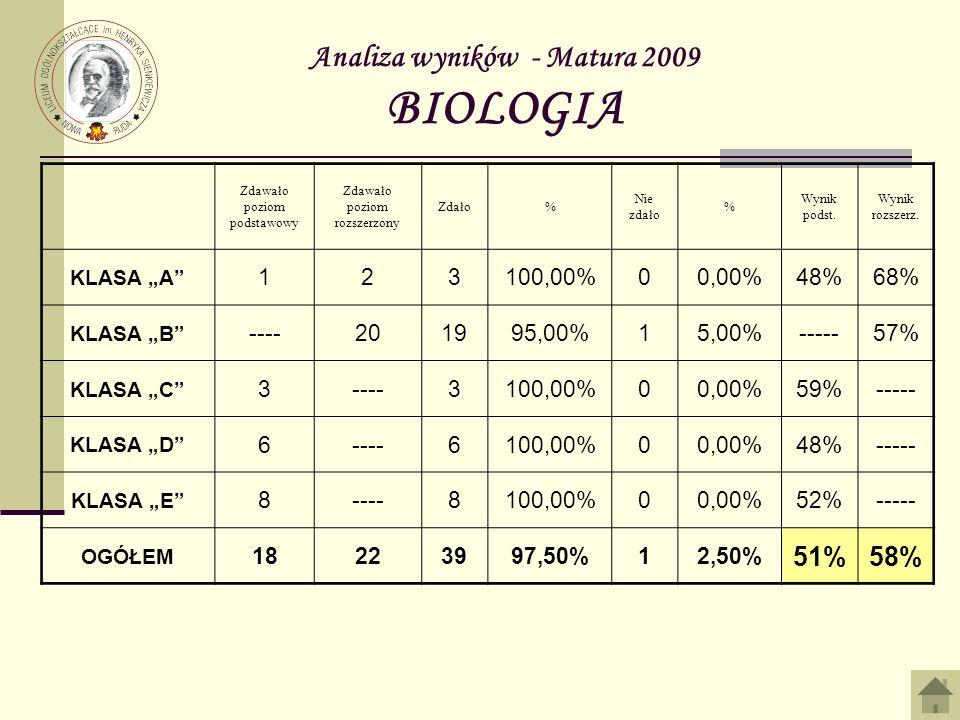 Analiza wyników - Matura 2009 BIOLOGIA Zdawało poziom podstawowy Zdawało poziom rozszerzony Zdało% Nie zdało % Wynik podst. Wynik rozszerz. KLASA A 12