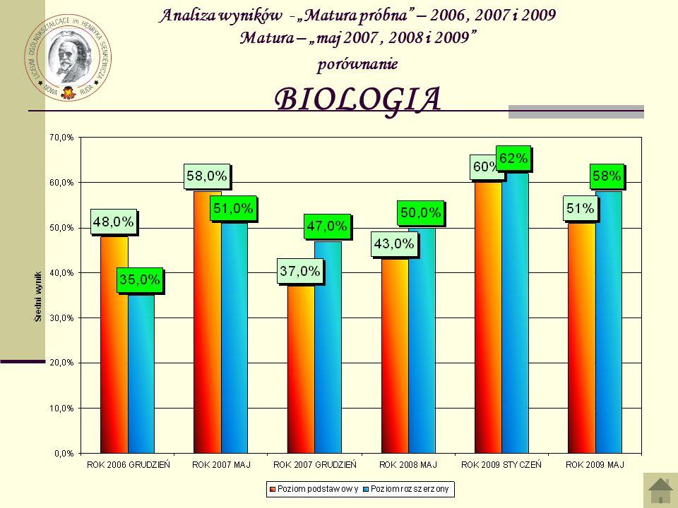 Analiza wyników - Matura próbna – 2006, 2007 i 2009 Matura – maj 2007, 2008 i 2009 porównanie BIOLOGIA