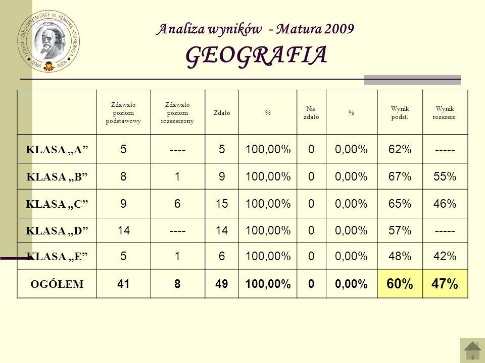 Analiza wyników - Matura 2009 GEOGRAFIA Zdawało poziom podstawowy Zdawało poziom rozszerzony Zdało% Nie zdało % Wynik podst. Wynik rozszerz. KLASA A 5