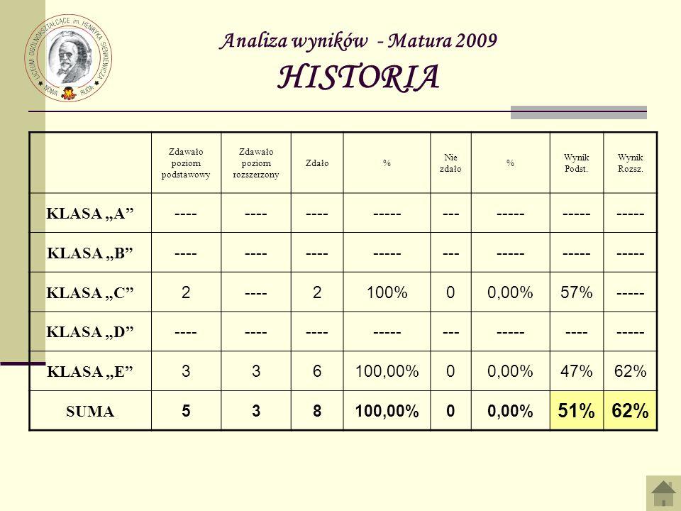 Analiza wyników - Matura 2009 HISTORIA Zdawało poziom podstawowy Zdawało poziom rozszerzony Zdało% Nie zdało % Wynik Podst. Wynik Rozsz. KLASA A ----