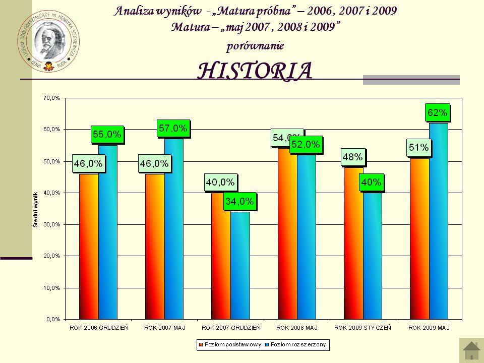Analiza wyników - Matura próbna – 2006, 2007 i 2009 Matura – maj 2007, 2008 i 2009 porównanie HISTORIA